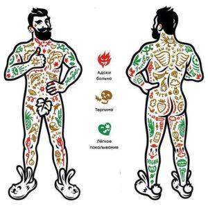 Самые болезненные места для татуировок. Топ болезненных мест при нанесении тату
